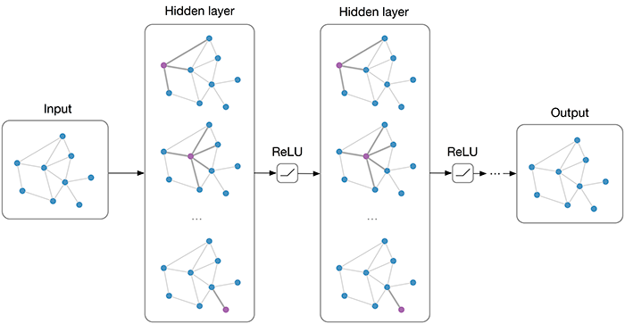 Graph convolutional networks thomas kipf phd student multi layer graph convolutional network gcn with first order filters ccuart Images
